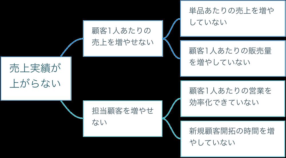 logictree01